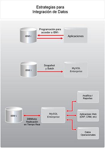 Estrategias para Integración de Datos