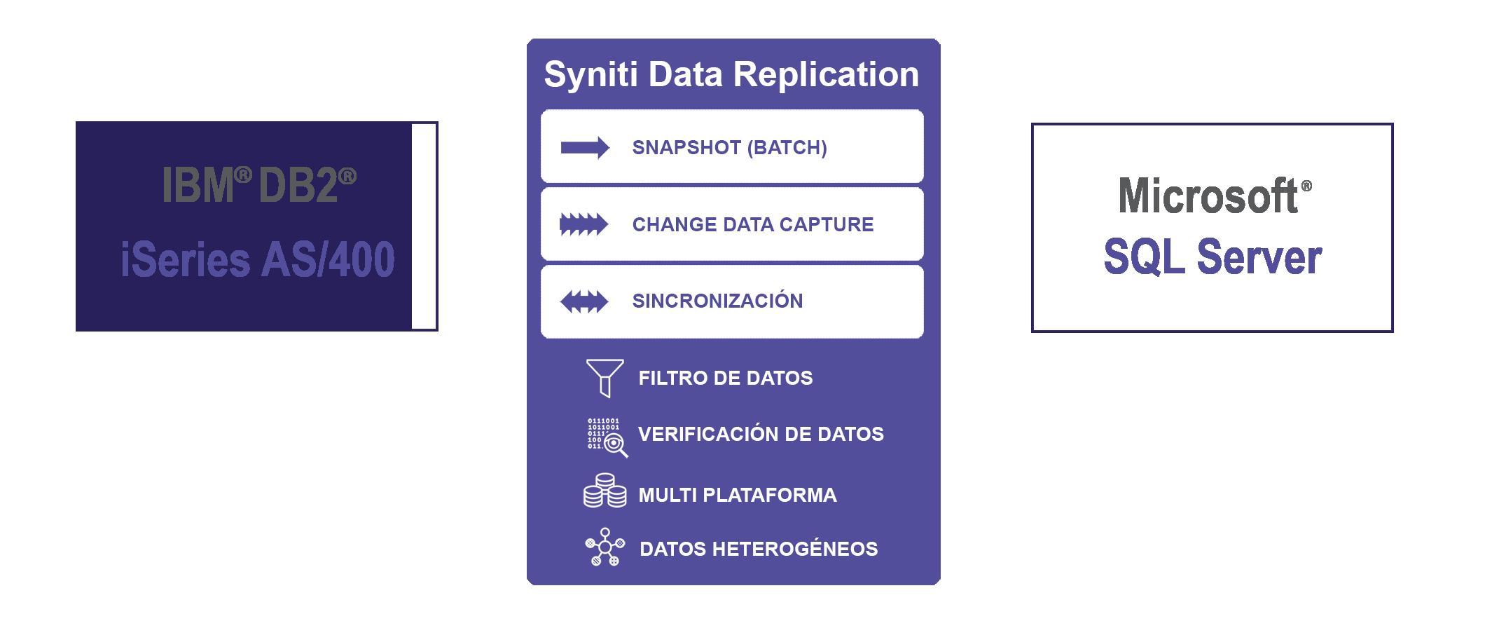 Replicacion de datos IBM DB2/i a SQL Server