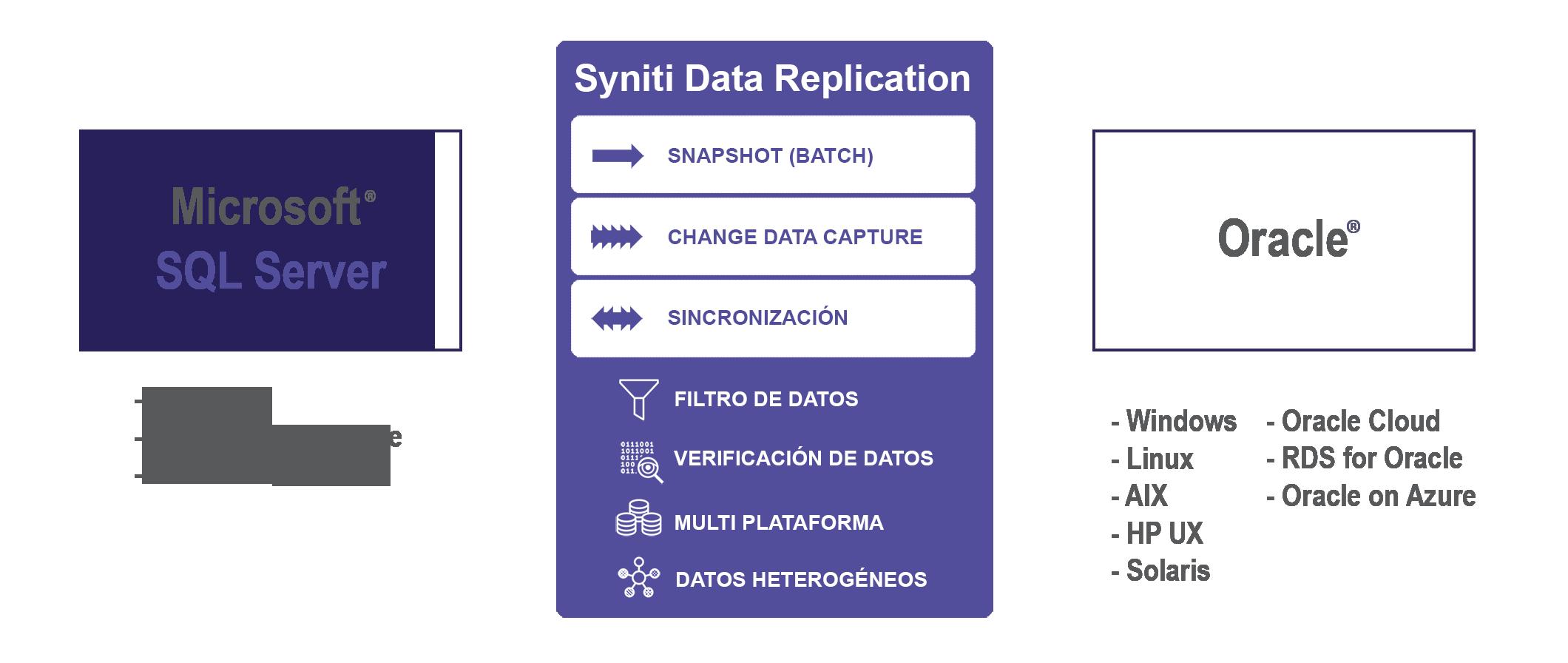 Replicación de datos SQL Server a Oracle