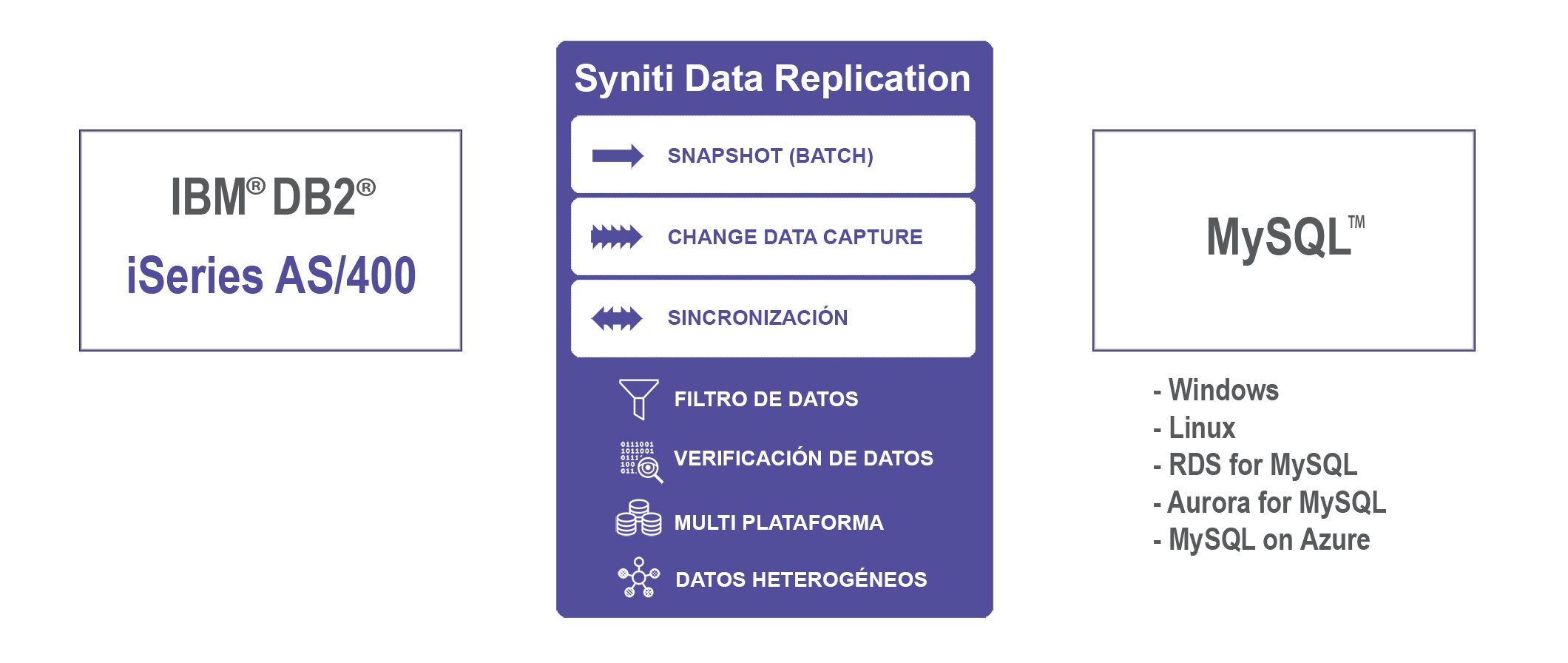 Replicación de datos IBM Db2i iSeries a MySQL