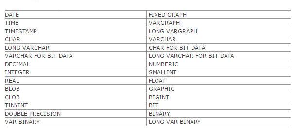 Tipos de Datos soportados
