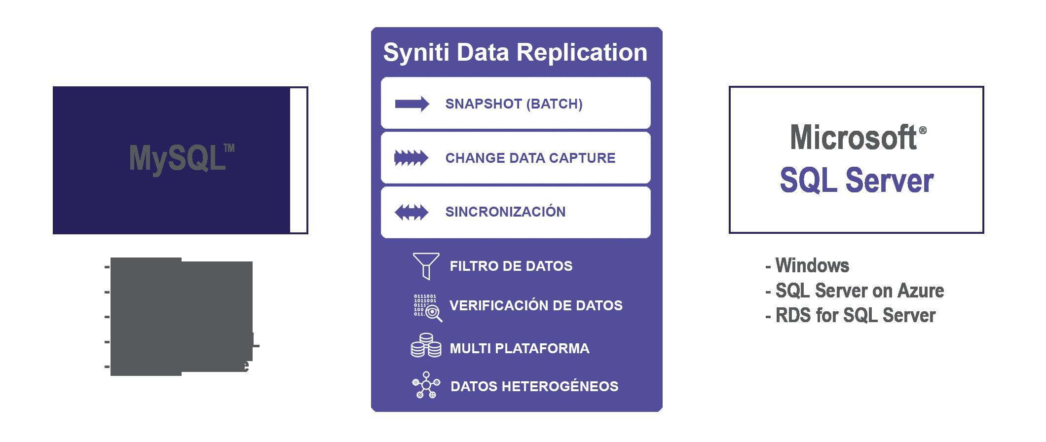 Replicación de datos MySQL a SQL Server