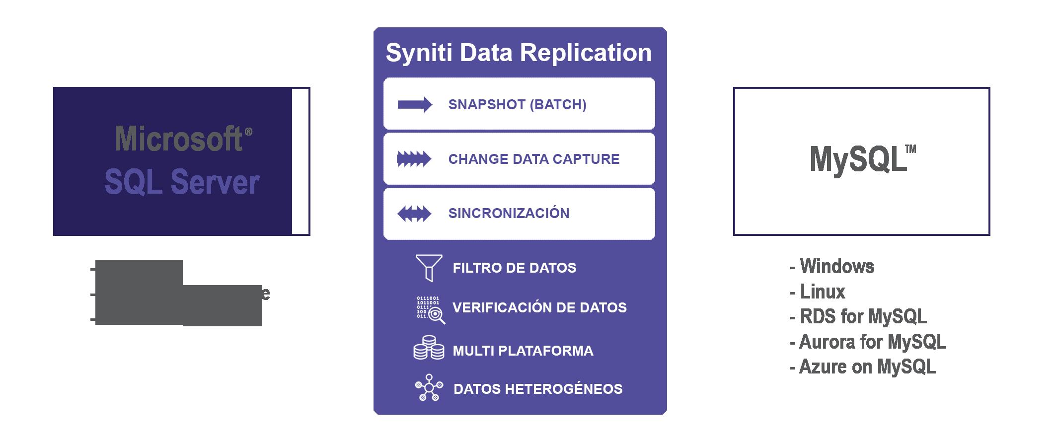 Replicación de datos SQL Server a MySQL en tiempo real