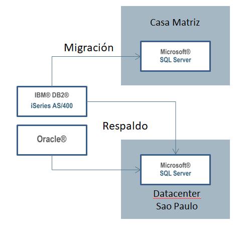 Replicación de datos Portonave