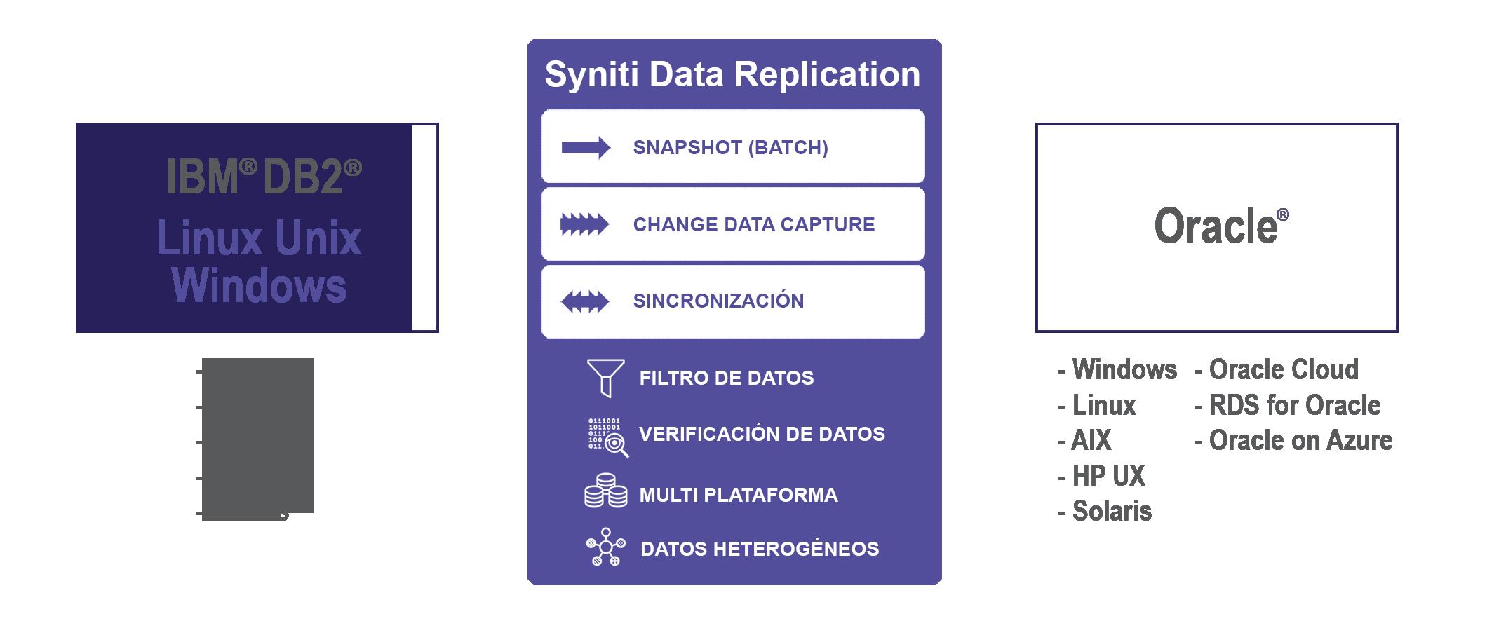 Replicación de datos DB2/LUW a Oracle