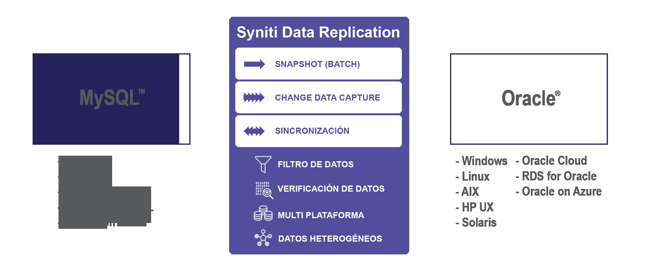Replicación de datos MySQL a Oracle en tiempo real