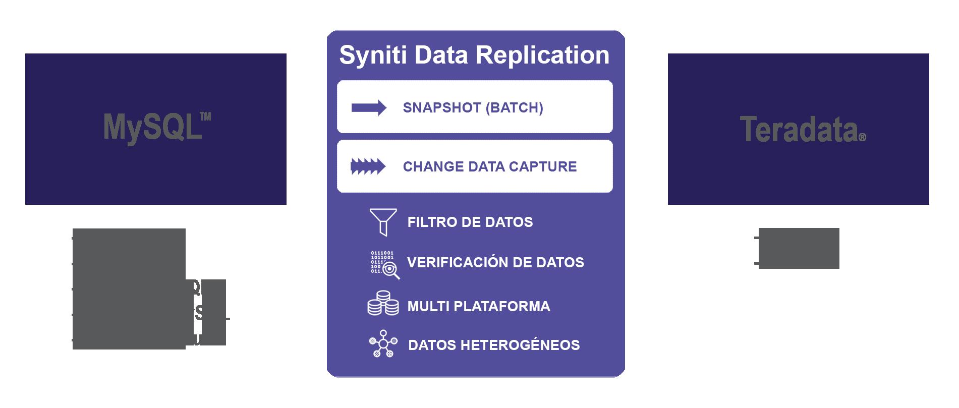 Replicación de datos MySQL a Teradata