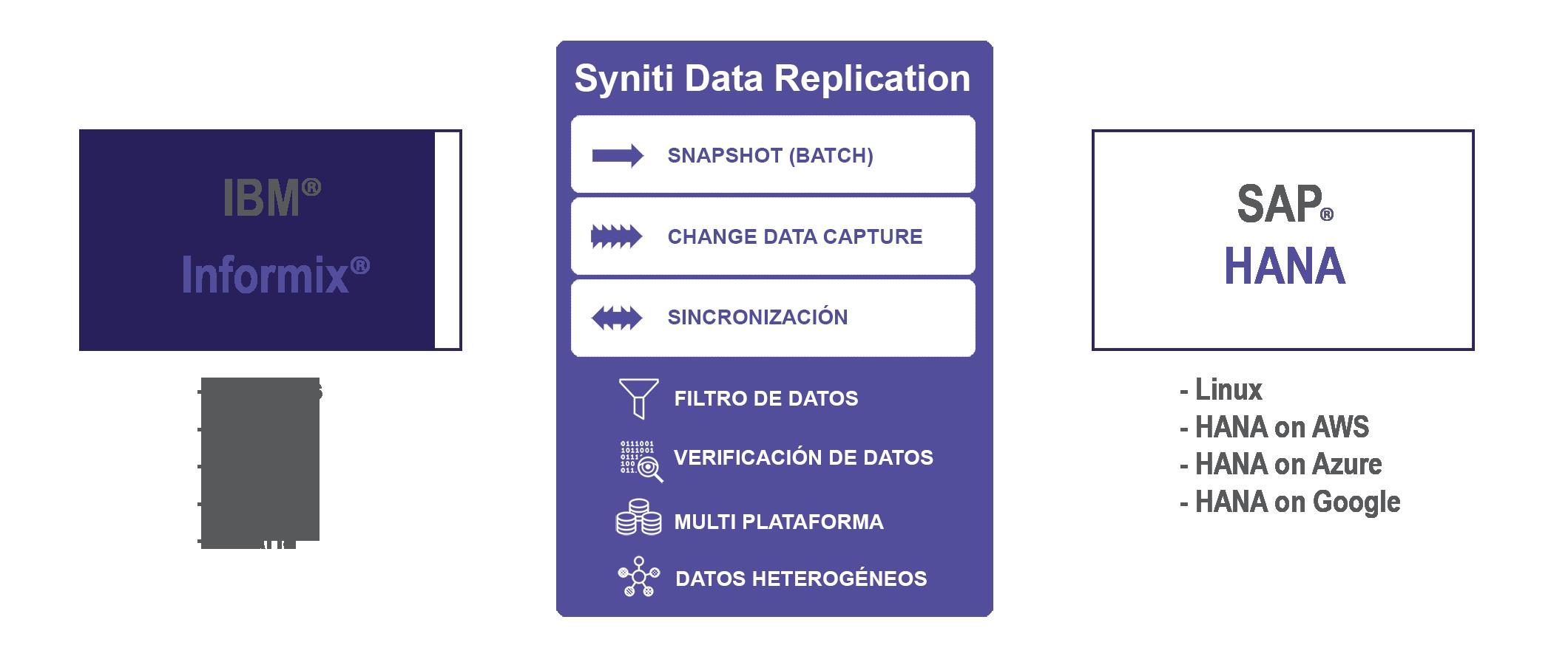 Replicación de datos IBM Informix a SAP HANA