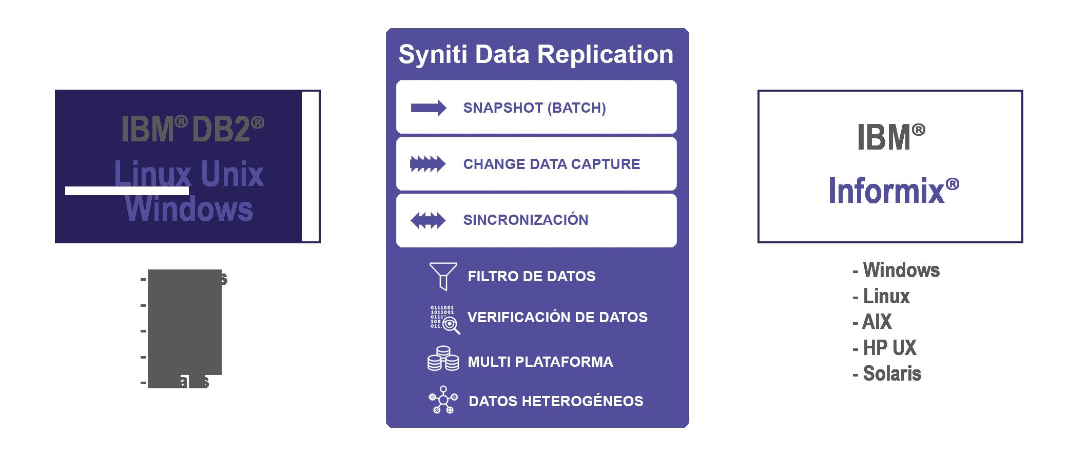 Replicación de datos IBM DB2/LUW a Informix