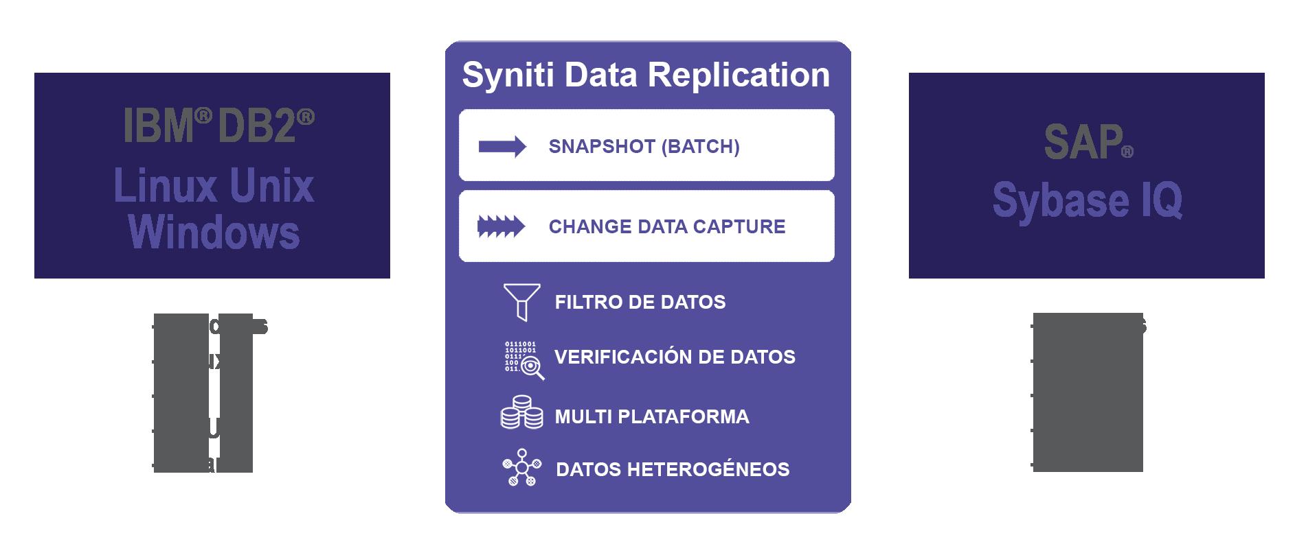 Replicación de datos DB2 LUW a SAP IQ