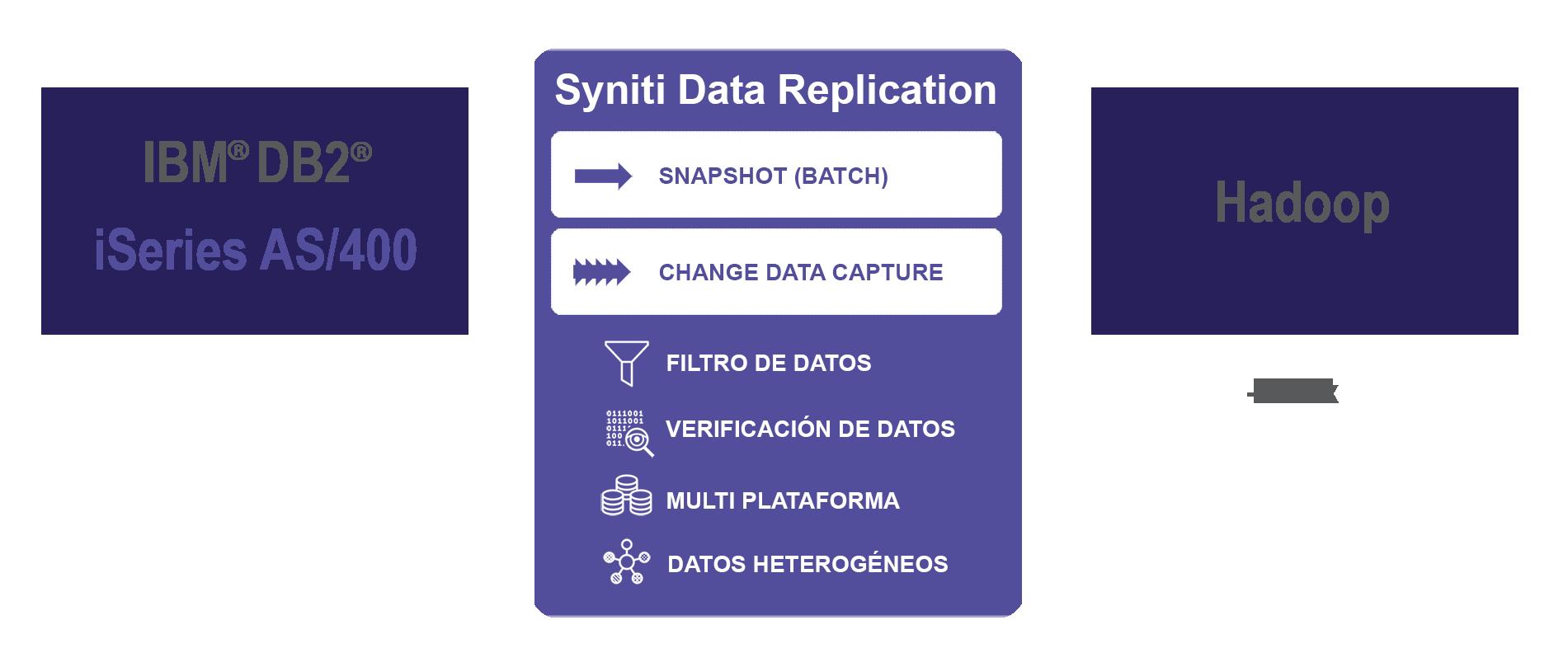 Replicación de datos IBM DB2/i a Hadoop