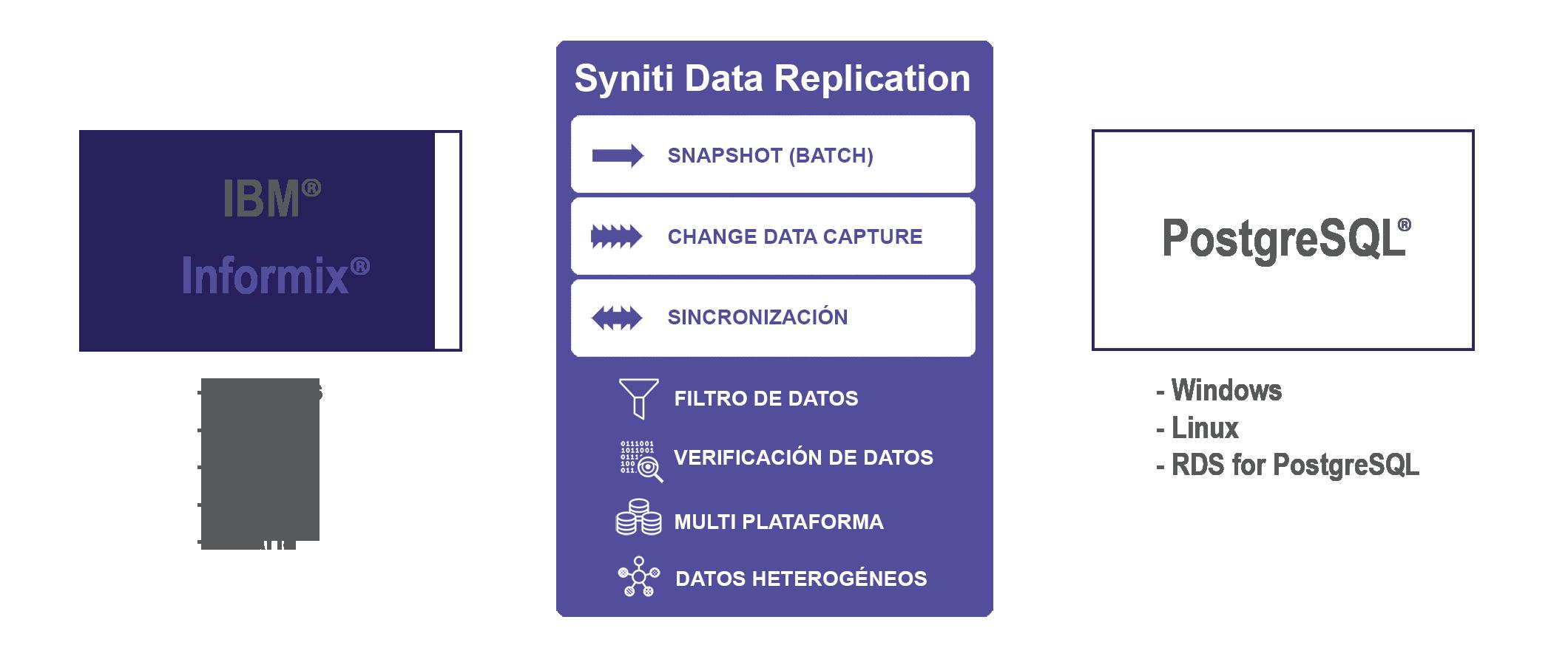 Replicacion de datos Informix a PostgreSQL