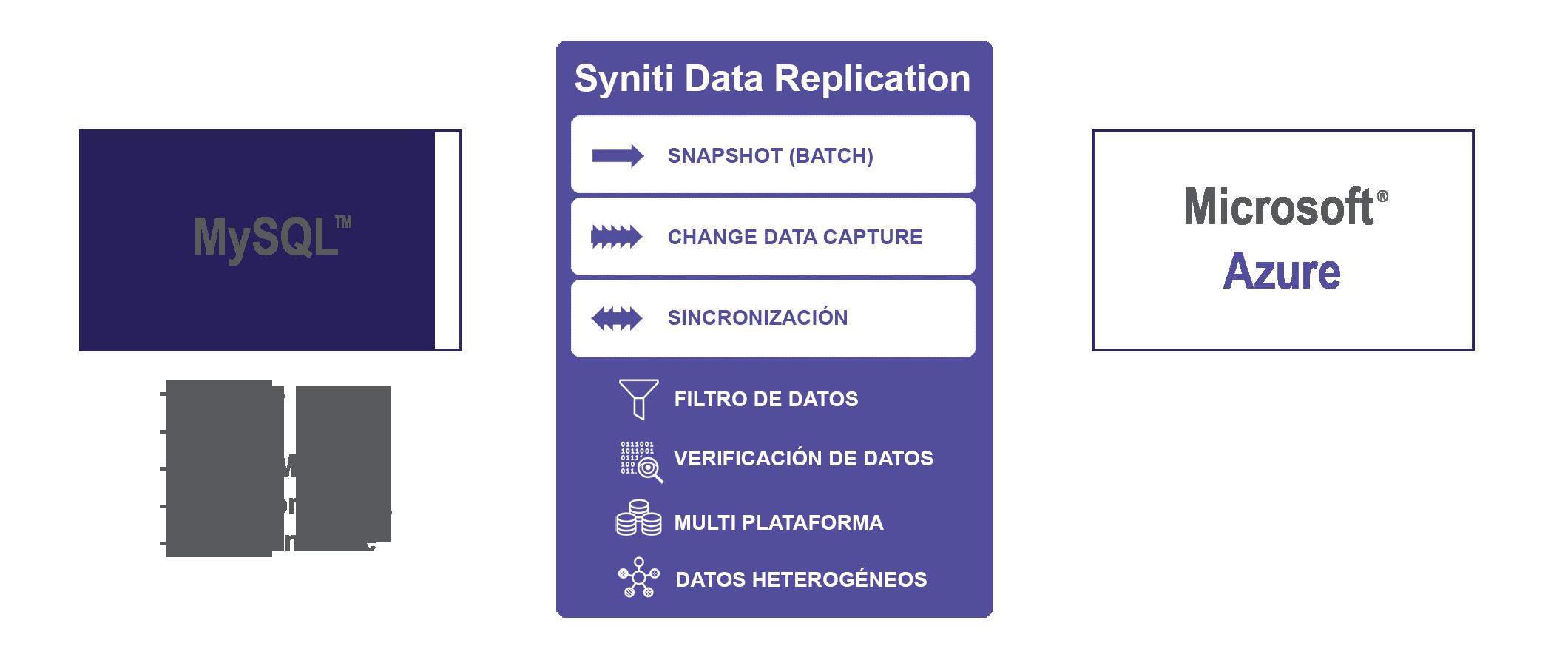 Replicacion de datos entre MySQL y Azure