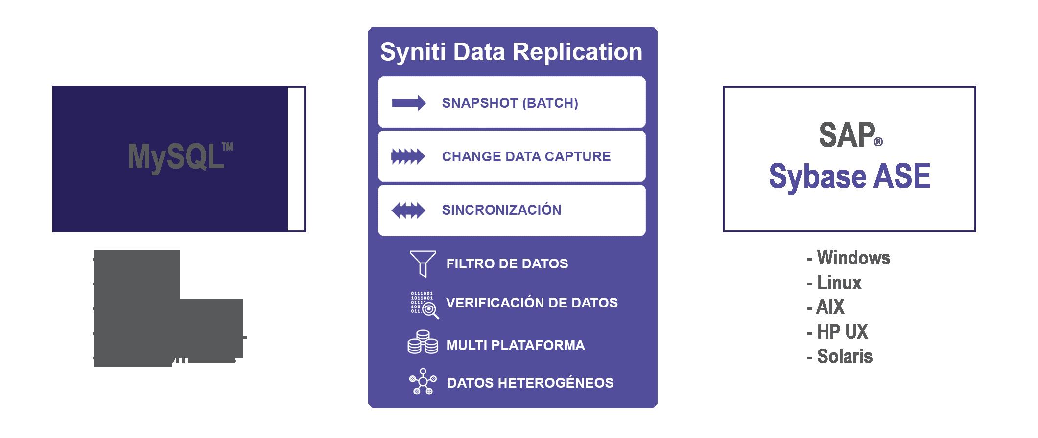 Replicacion de datos MySQL a SAP ASE Sybase
