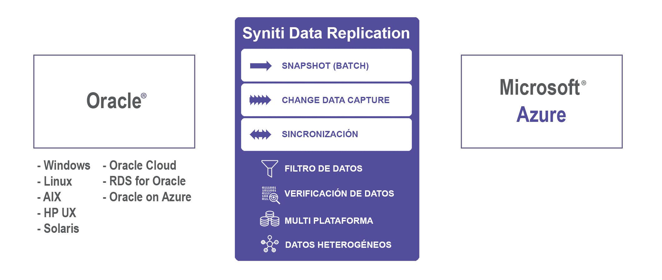 Replicacion de datos Oracle y Azure en tiempo real