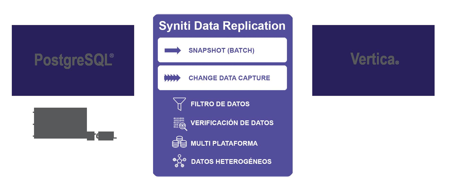 Replicacion de datos PostgreSQL a Vertica