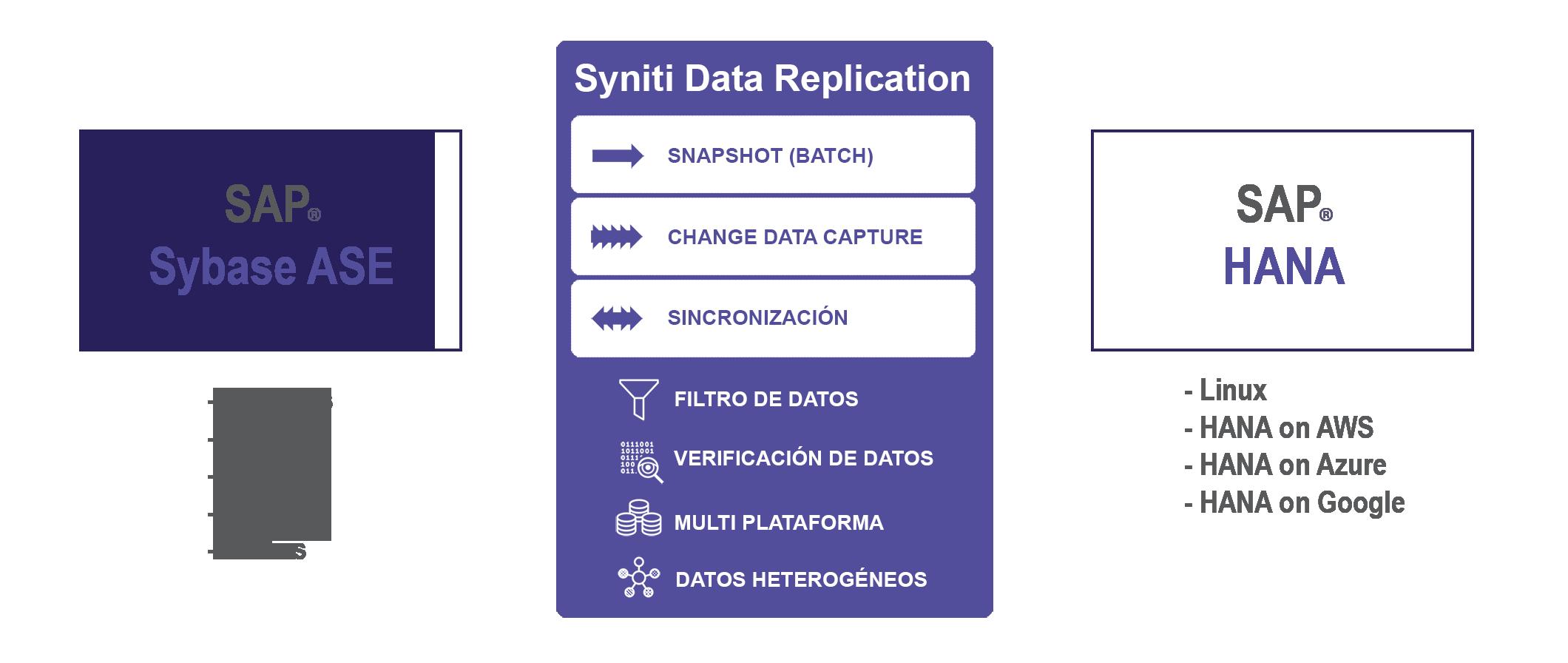 Replicación de datos Sybase SAP ASE a HANA