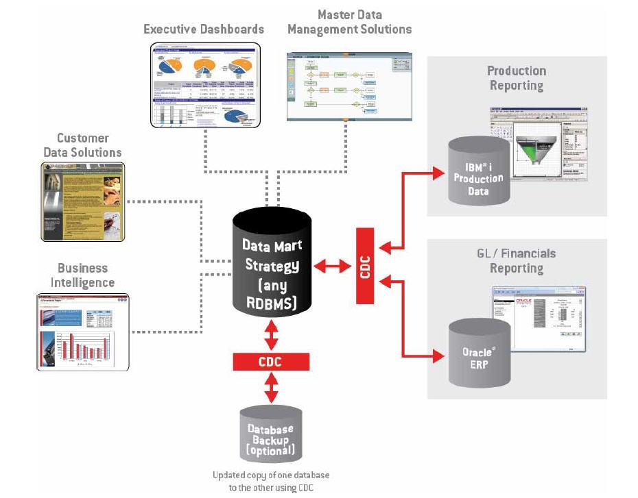 Change Data Capture para Inteligencia de Negocios