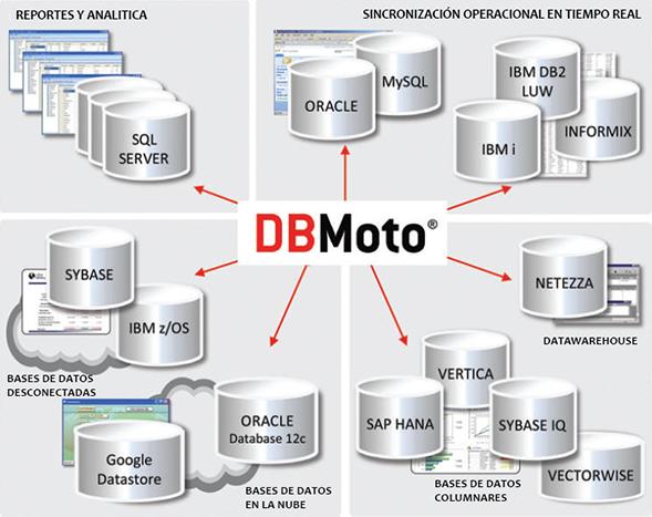 DBMoto para Inteligencia de Negocios