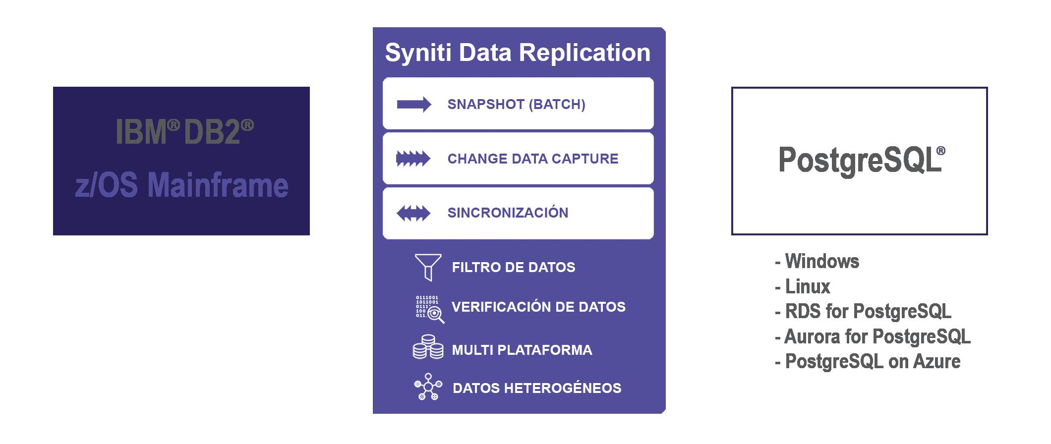Replicacion de datos DB2 z/OS a PostgreSQL