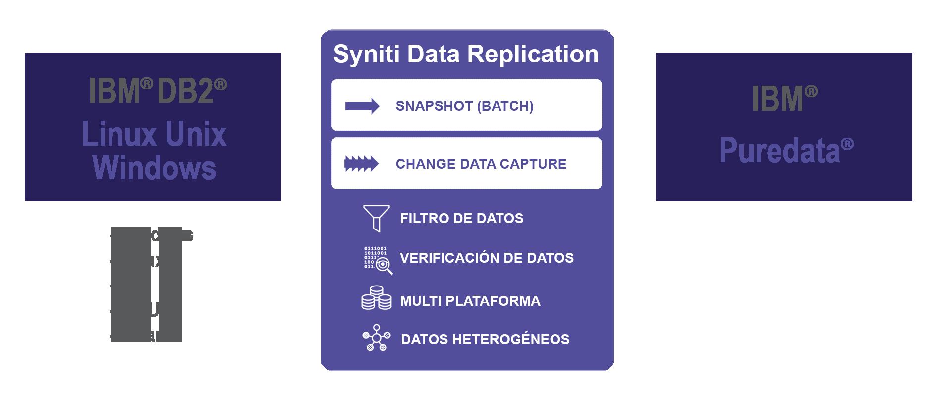 Replicación de datos desde DB2/LUW a Puredata en tiempo real