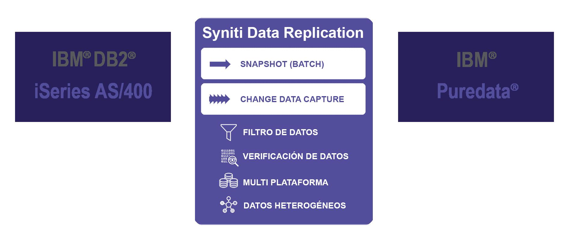 Replicación de datos DB2/i a Puredata en tiempo real