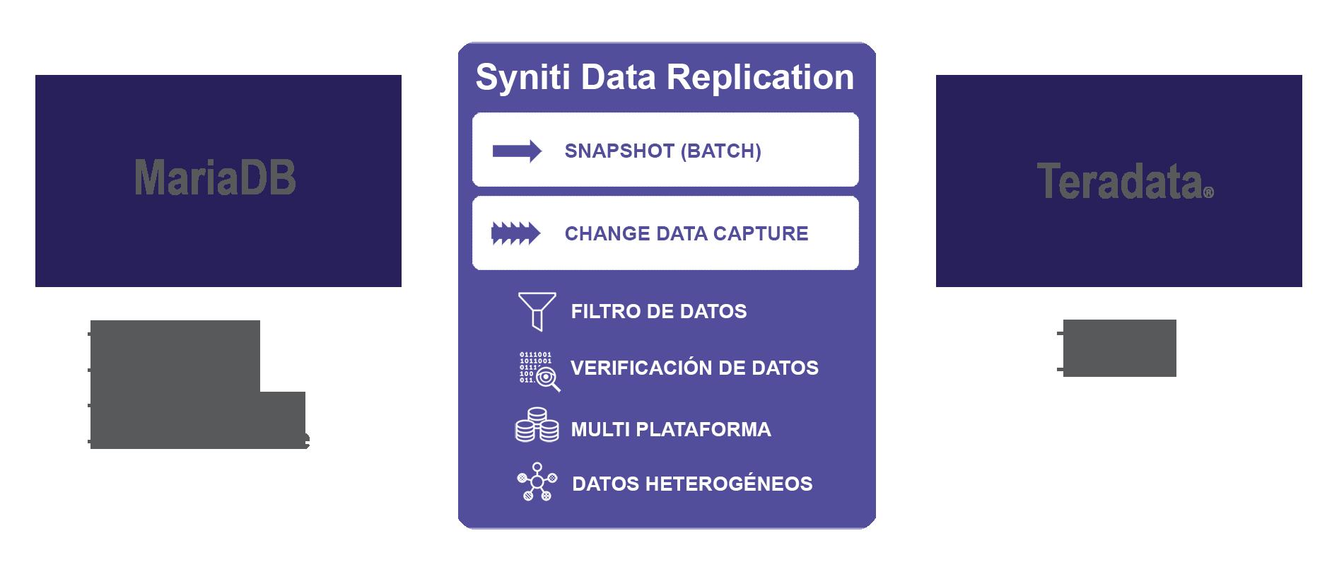 Replicación de datos MariaDB a Teradata en tiempo real