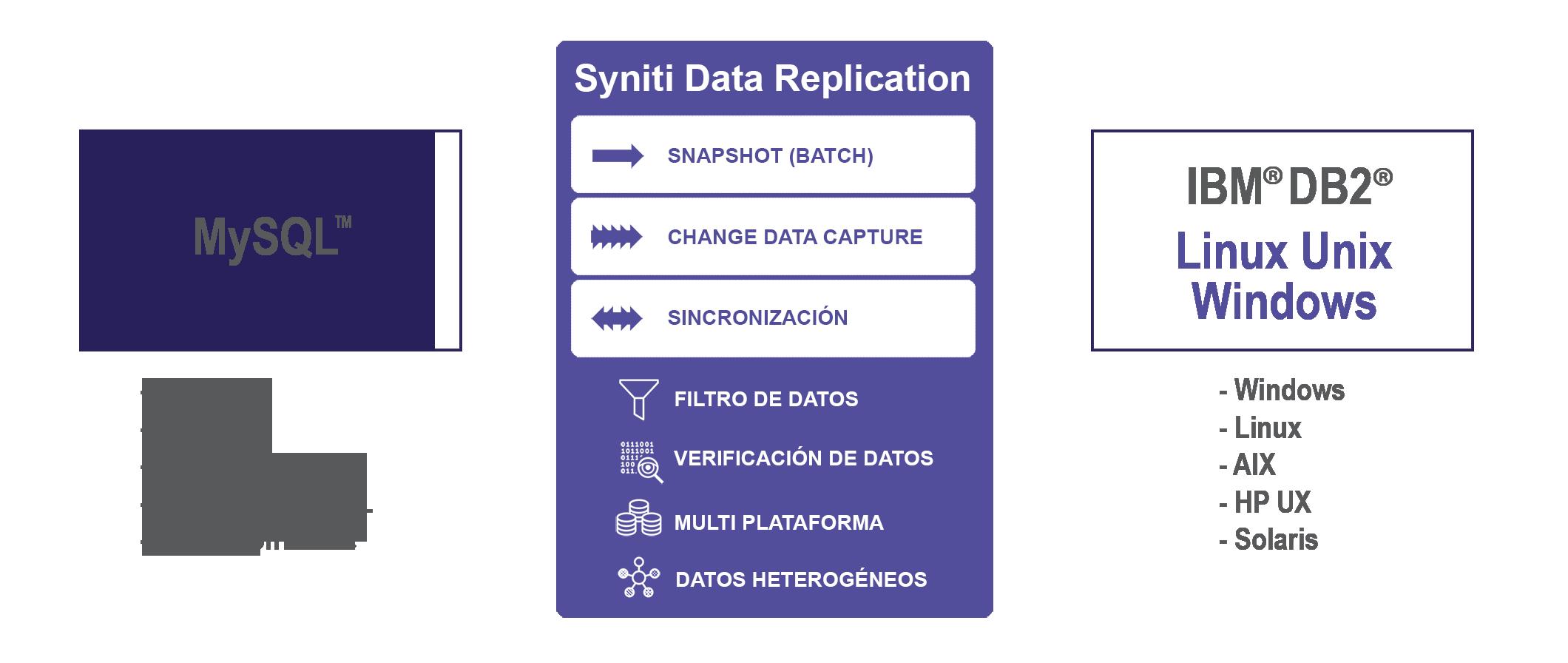 Replicación de datos en tiempo real entre MySQL a DB2/LUW