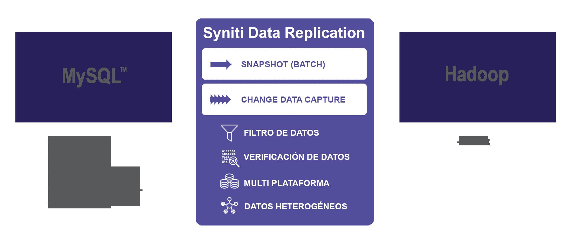 Replicacion de datos MySQL a Hadoop en tiempo real