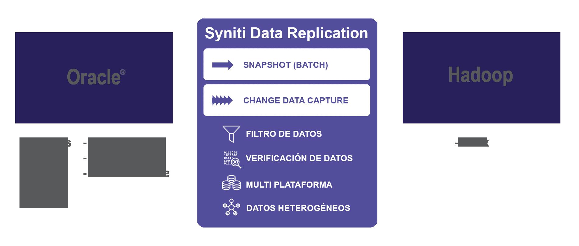 Replicación de datos Oracle a Hadoop en tiempo real