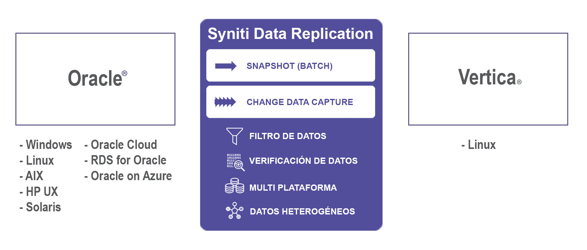 Replicación de datos Oracle a Vertica en tiempo real
