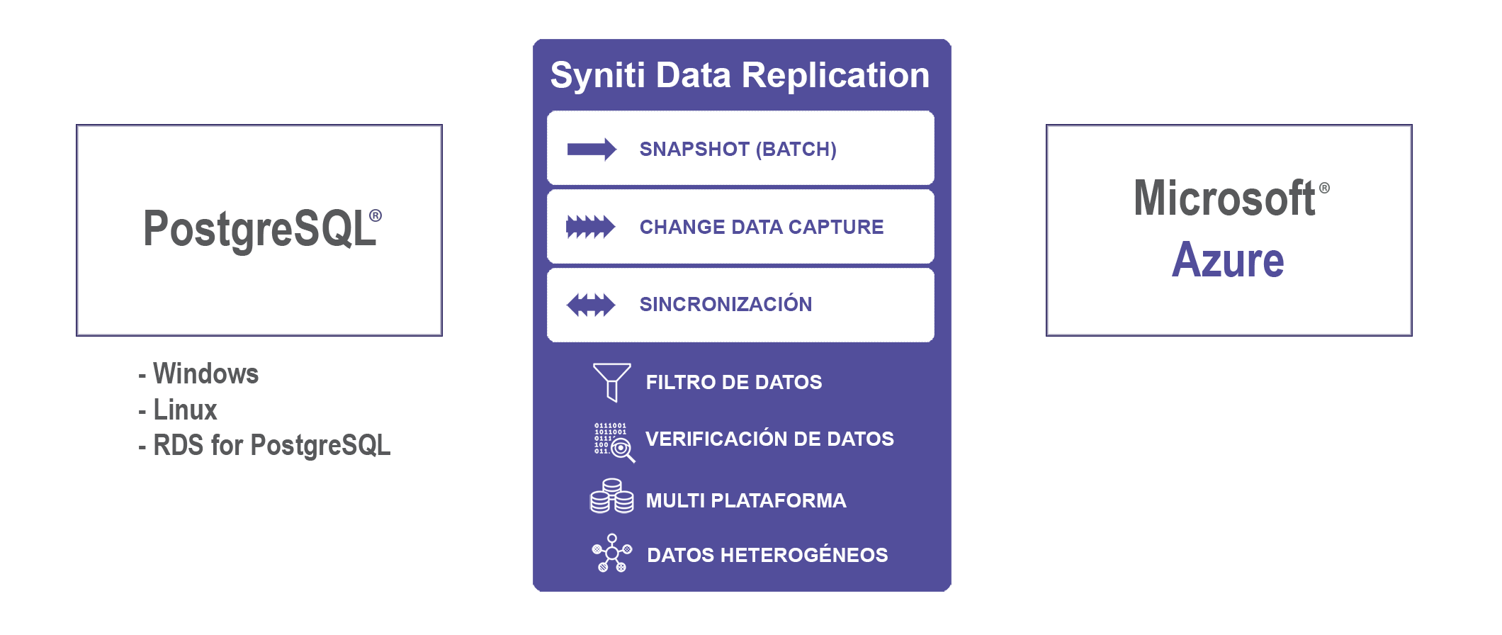 Replicación de datos PostgreSQL a Azure en tiempo real