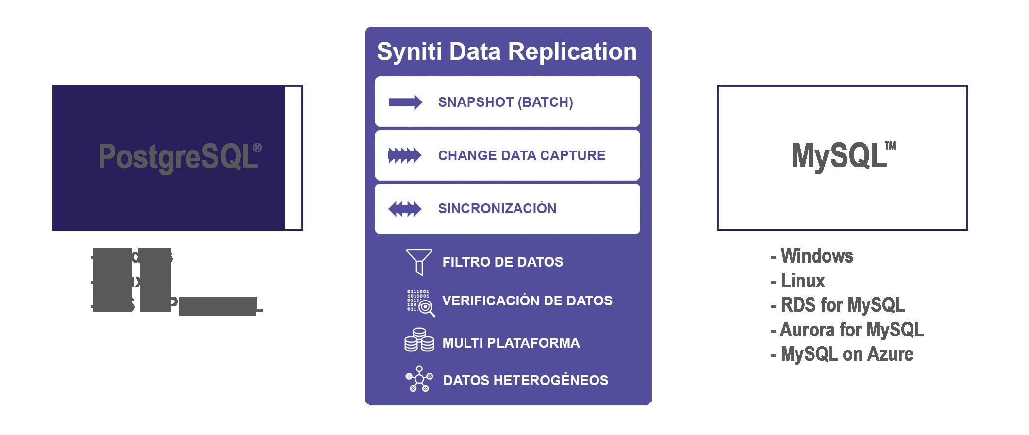 Replicacion de datos entre PostgreSQL a MySQL en tiempo real