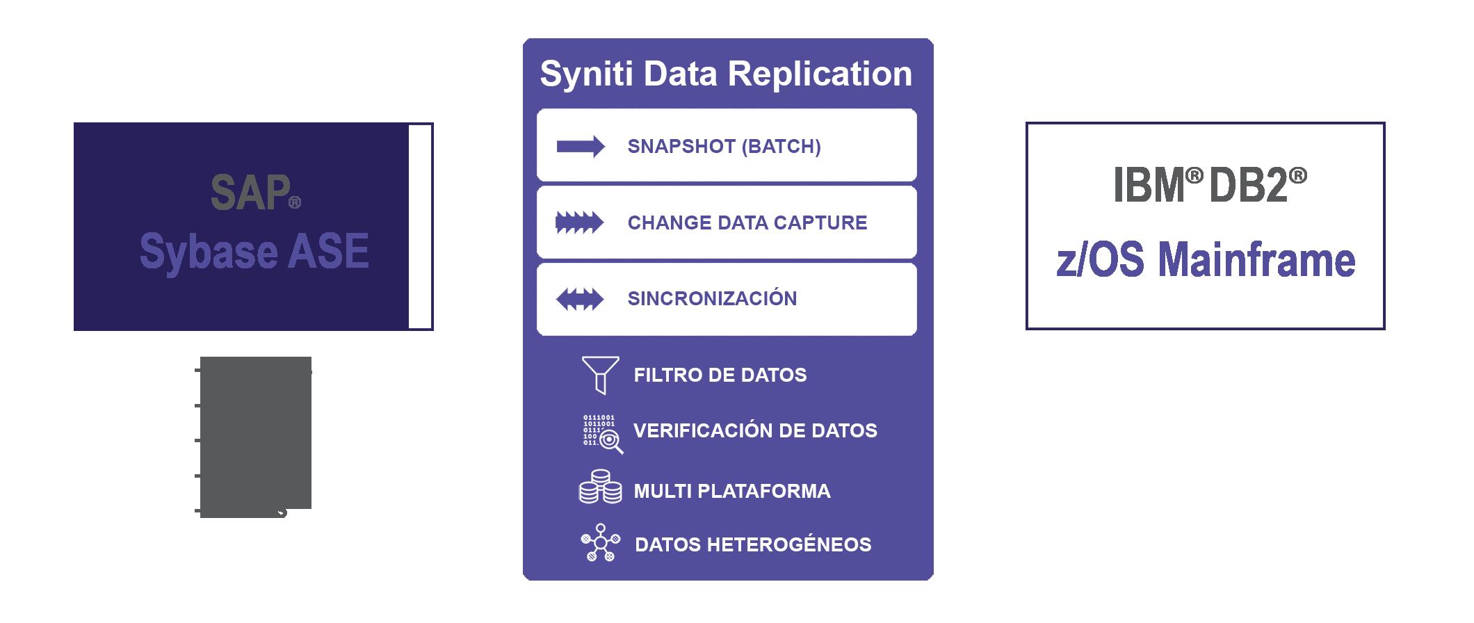 Replicación de datos desde SAP ASE a DB2 z/OS en tiempo real