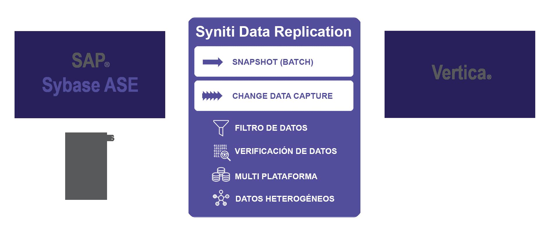 Replicación de datos desde SAP ASE Sybase a Vertica
