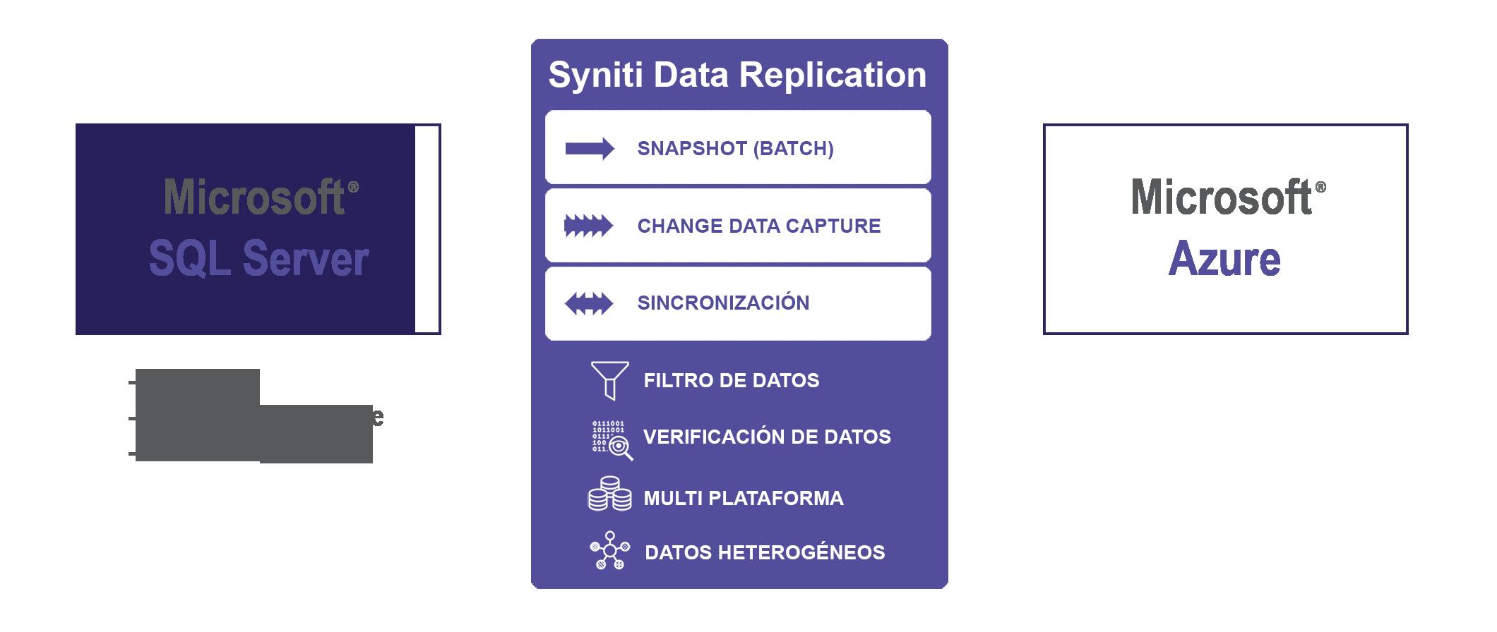 Replicación de datos SQL Server a Azure SQL Database
