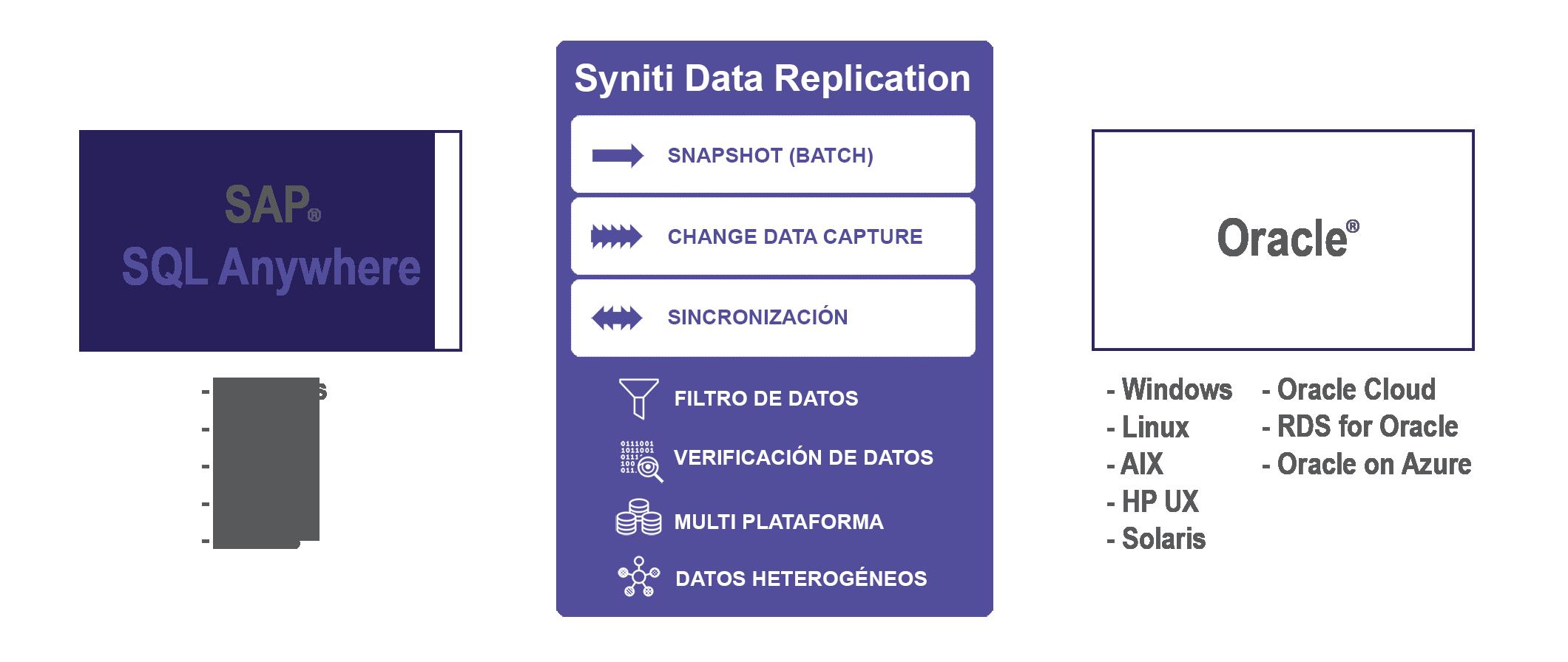 Replicación de datos desde SQL Anywhere a Oracle en tiempo real