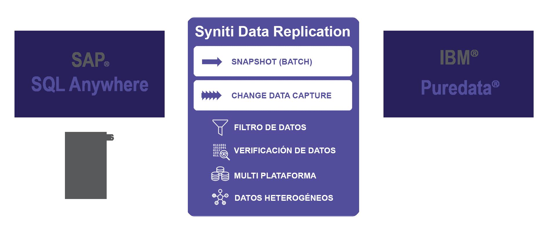 Replicación de datos SQL Anywhere a Puredata (Netezza)