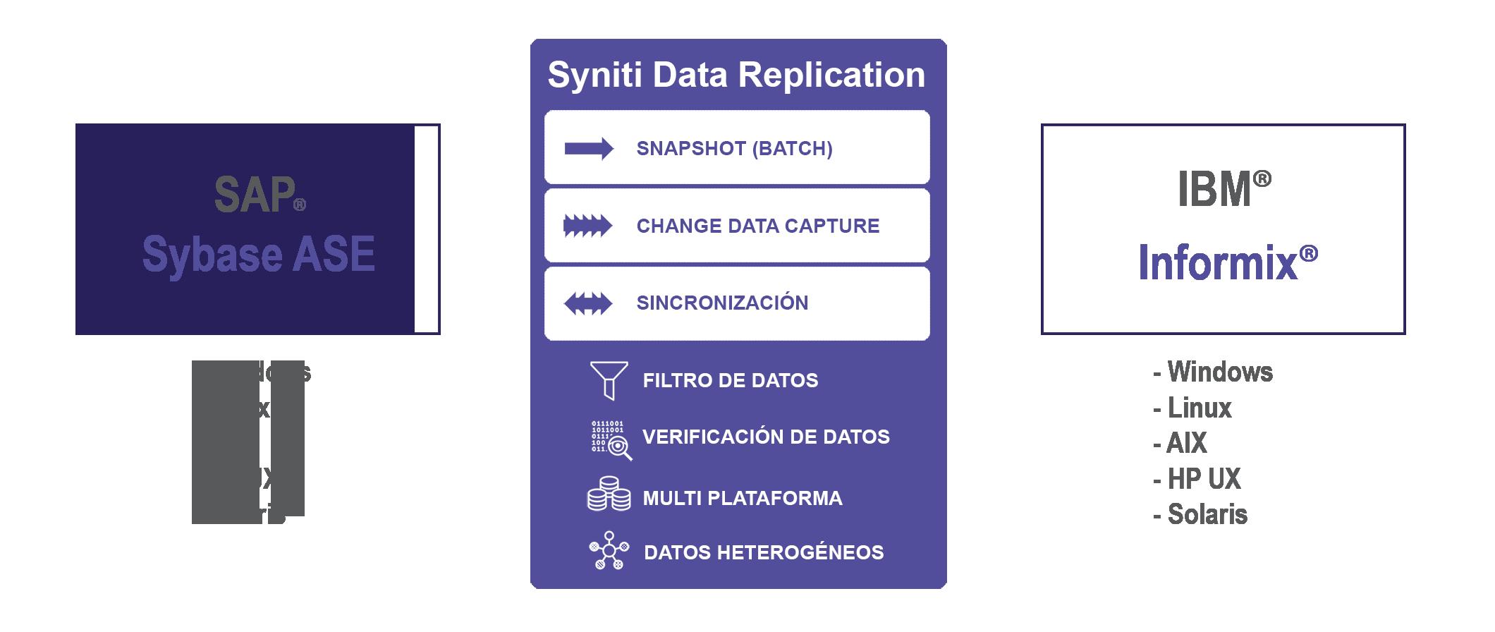 Replicación de datos SAP ASE a Informix en tiempo real