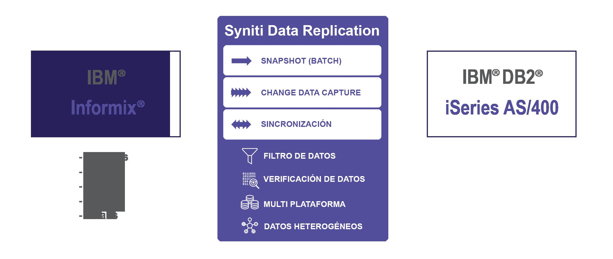 Replicación de datos Informix a IBM DB2/i
