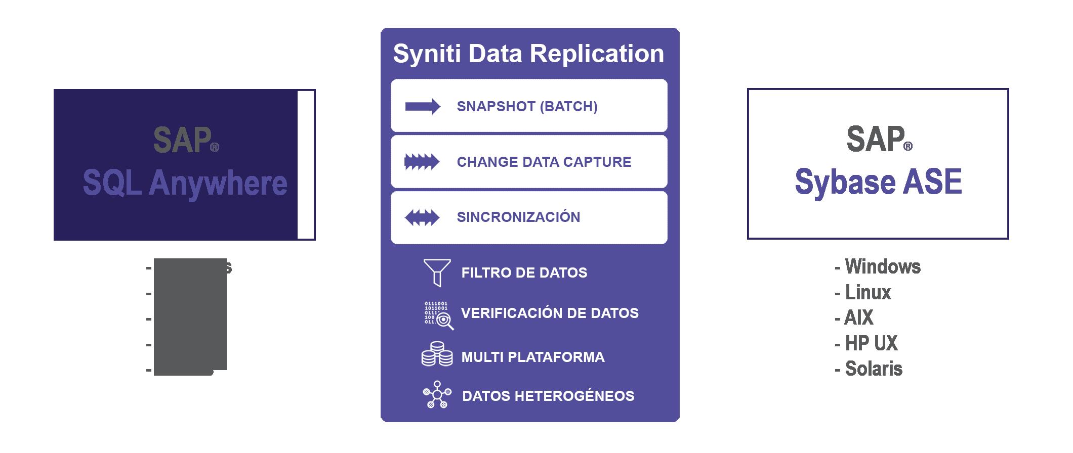 Replicación de datos SQL Anywhere a Sybase en tiempo real