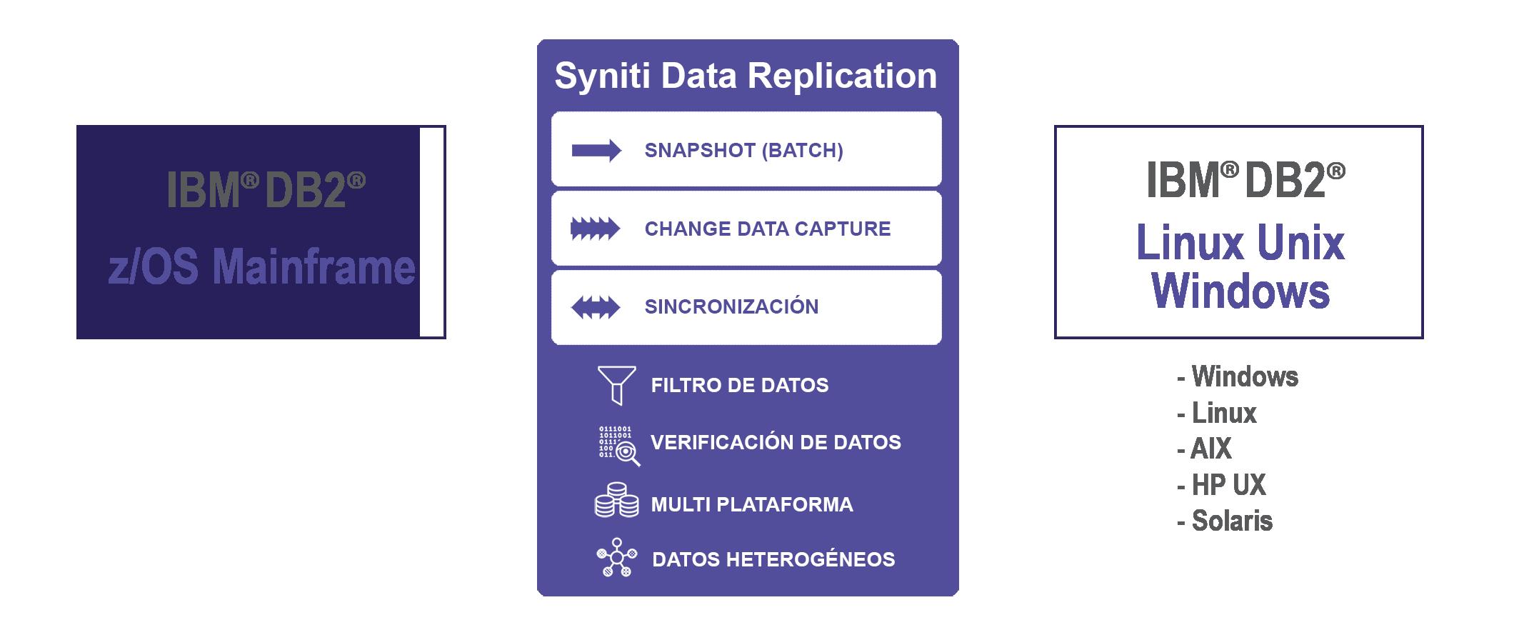 Replicación de datos IBM DB2 zSystem a DB2/LUW en tiempo real