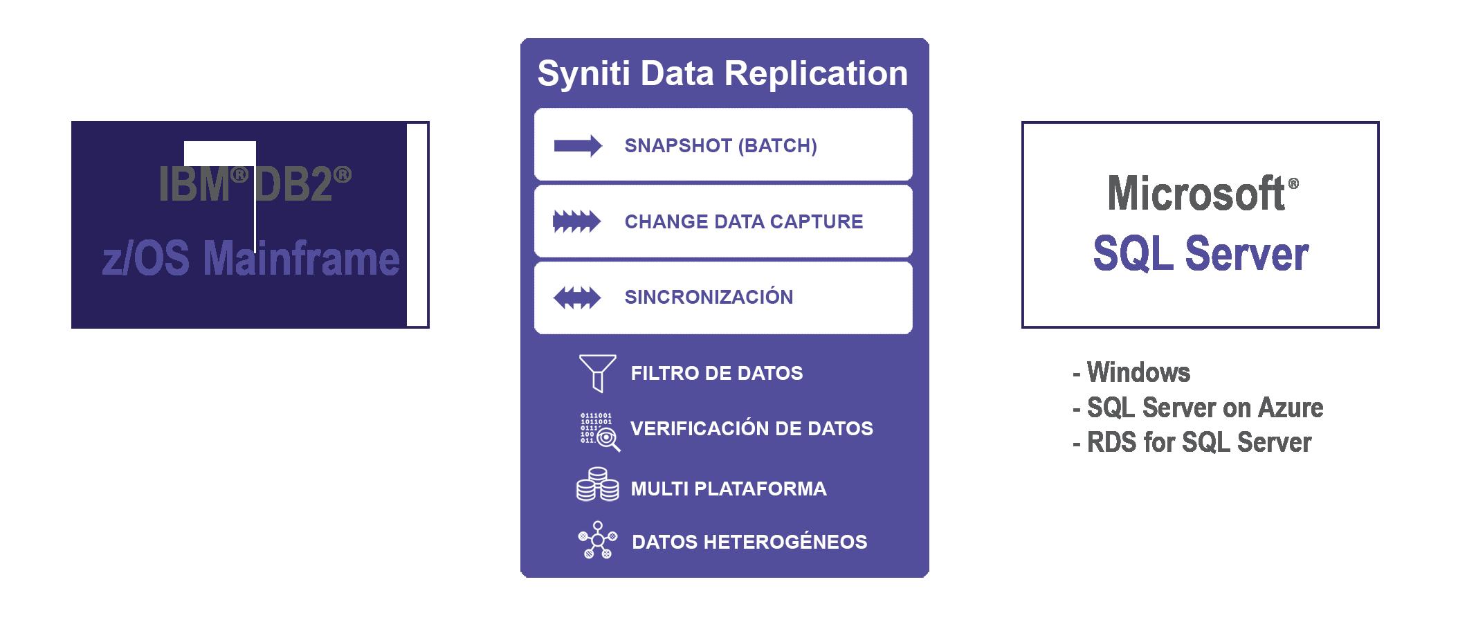 Replicacion de datos DB2 z/OS a SQL Server en tiempo real