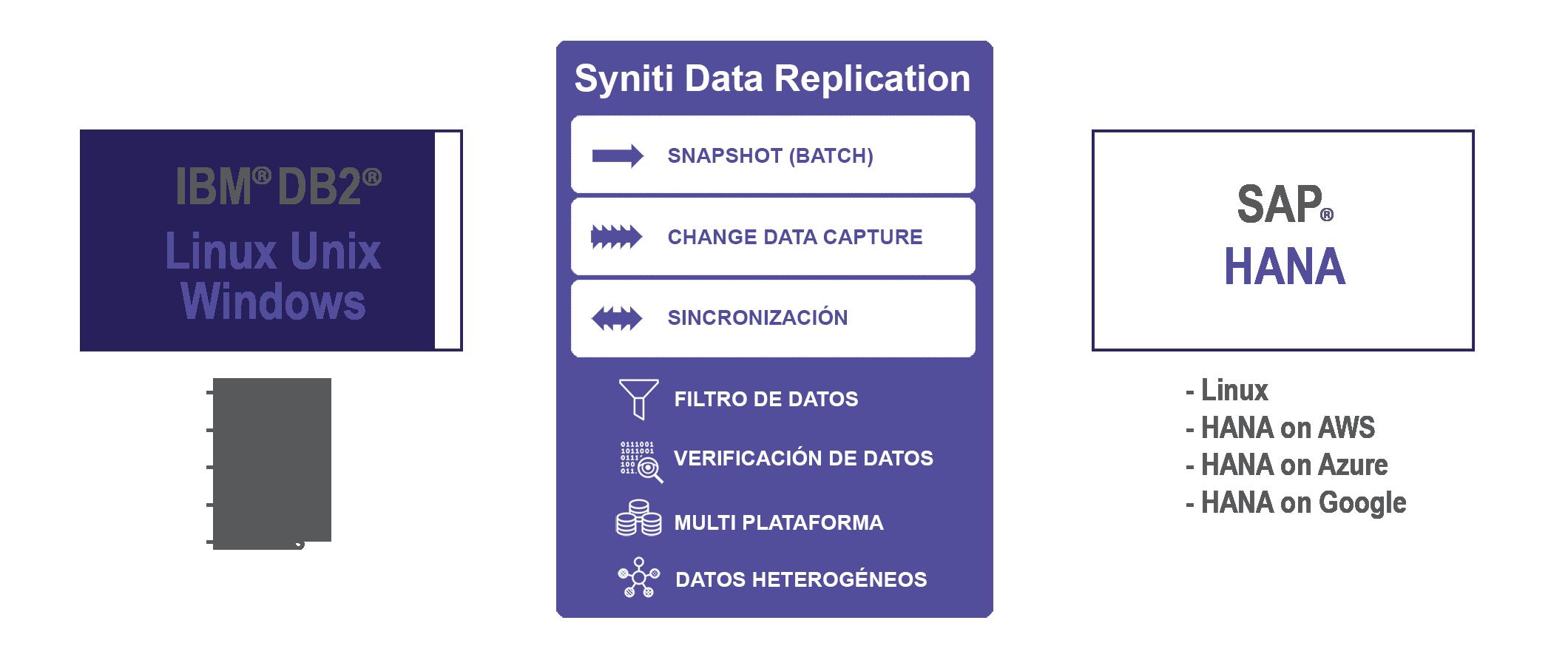 Replicación de datos DB2 LUW a SAP HANA en tiempo real