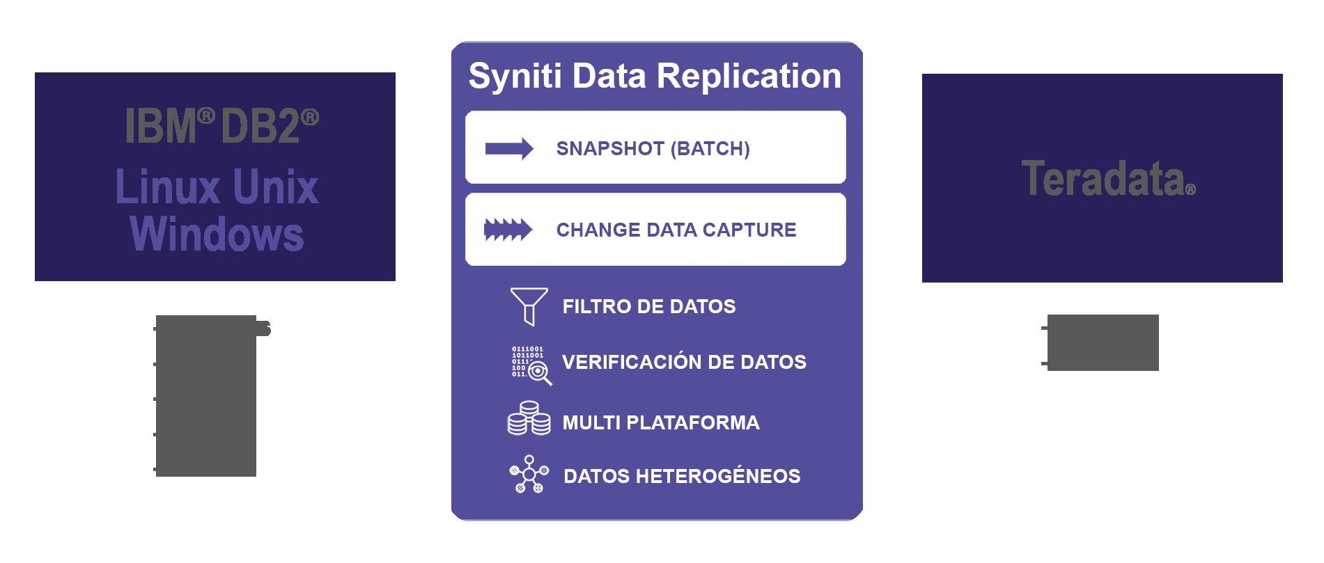 Replicacion de datos DB2 LUW a Teradata en tiempo real