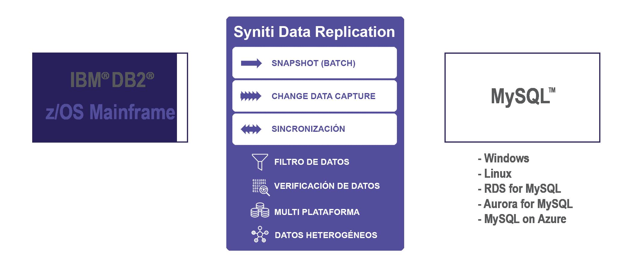 Replicación de datos DB2 z/OS a MySQL en tiempo real