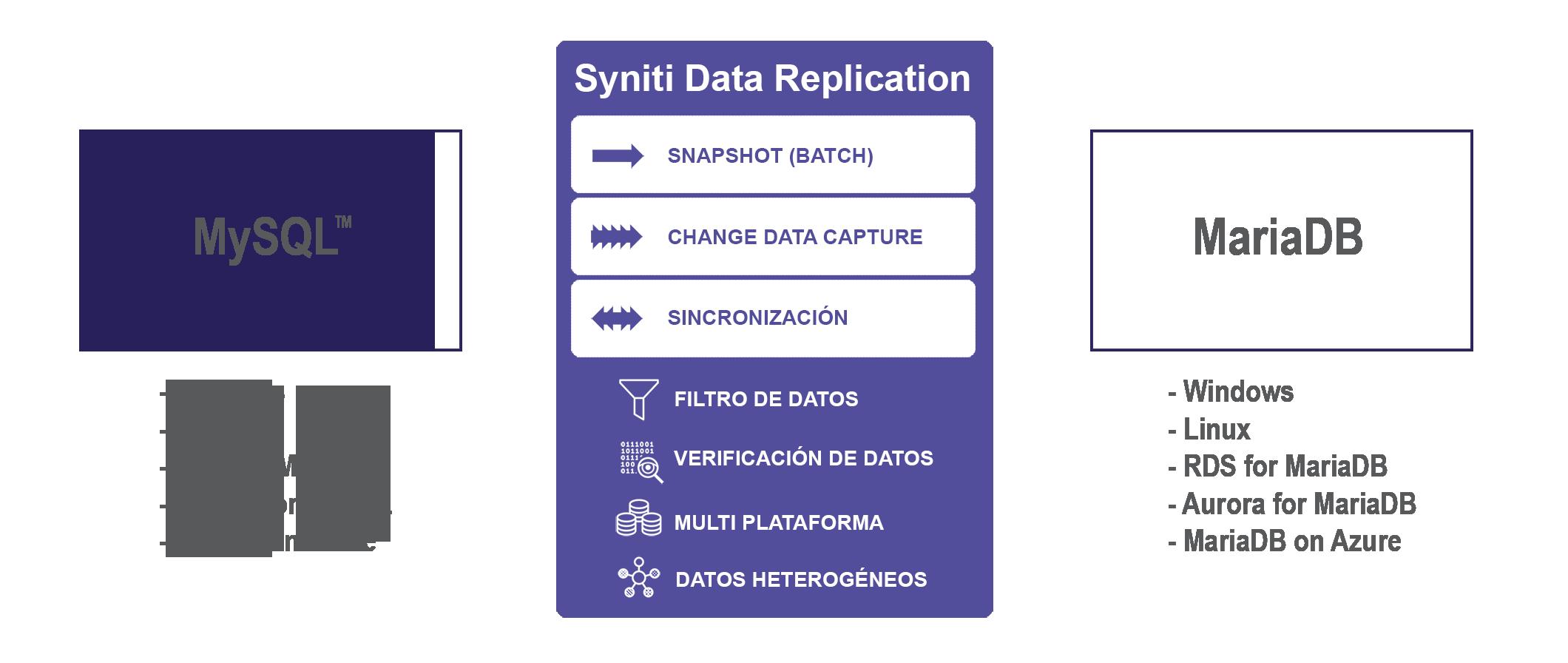 Replicación de datos MySQL a MariaDB en tiempo real