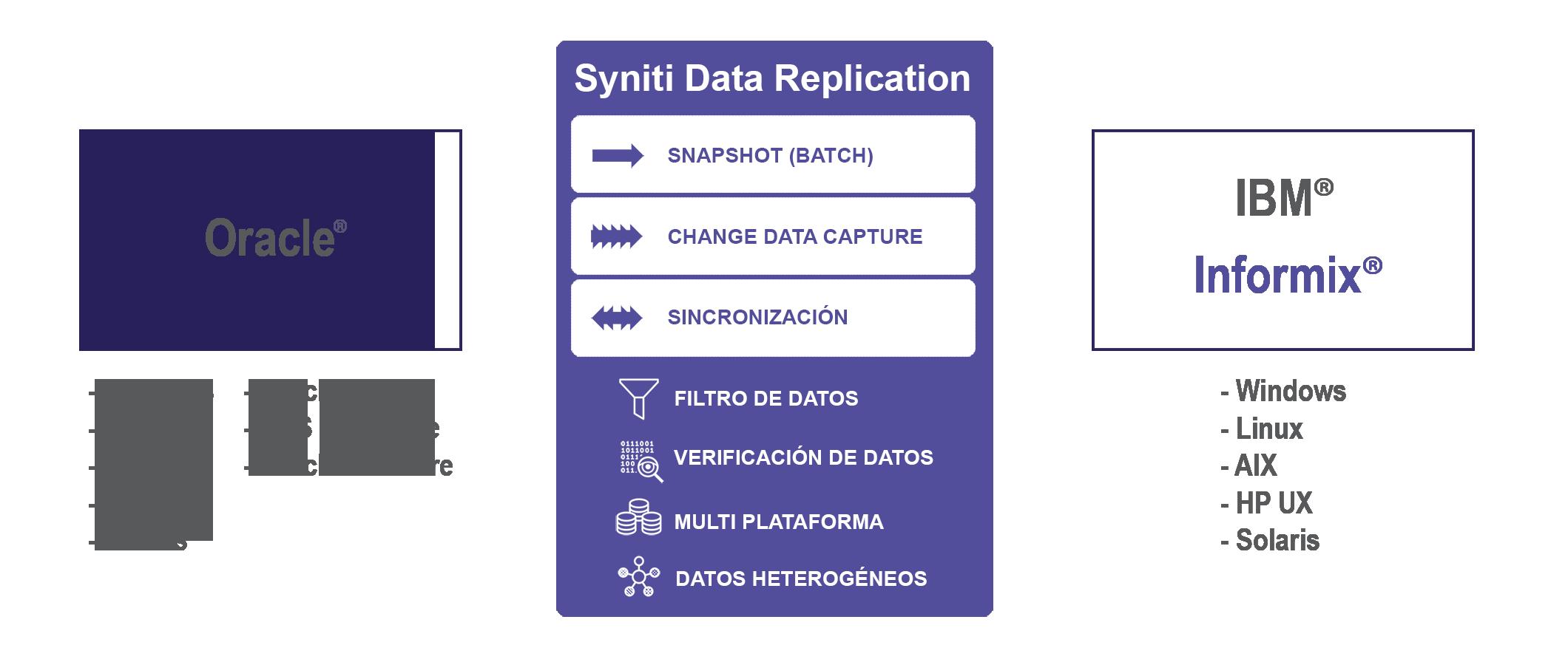 Replicacion de datos Oracle a Informix en tiempo real