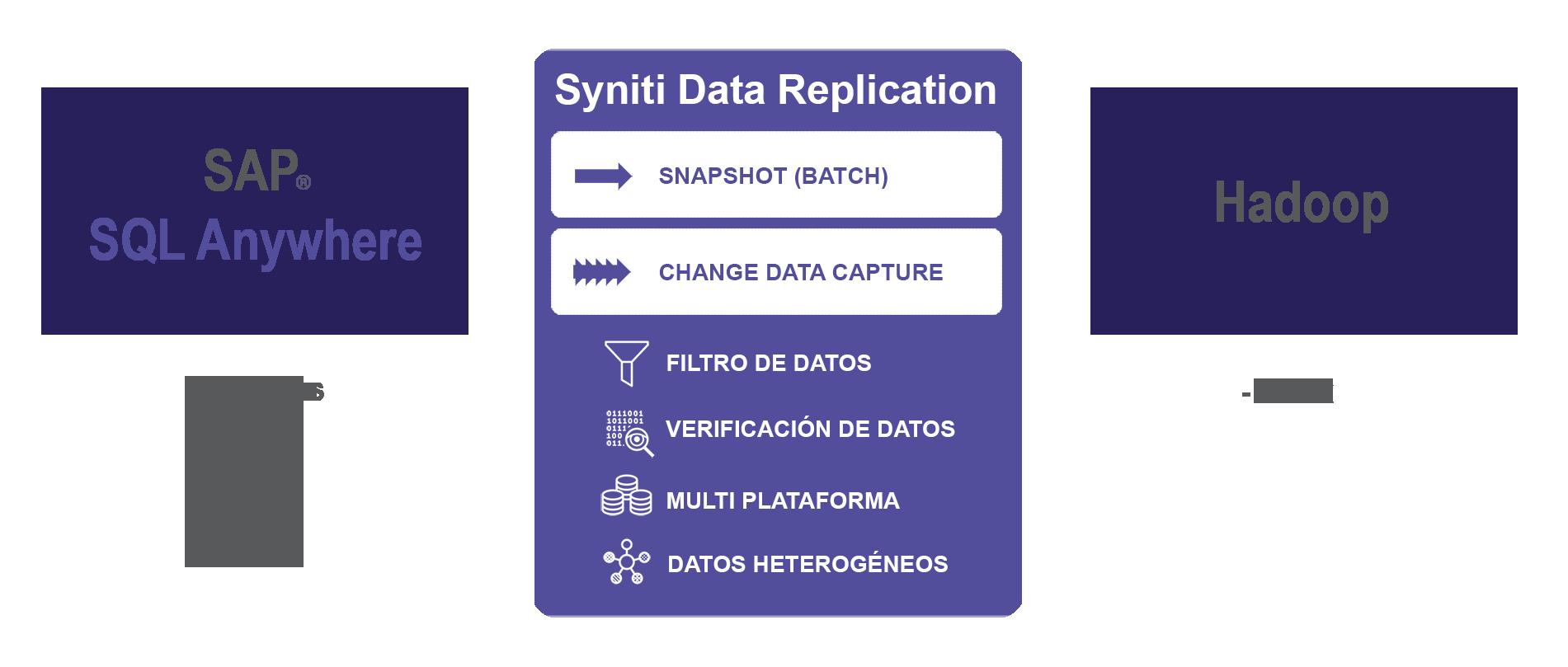Replicación de datos SQL Anywhere a Hadoop
