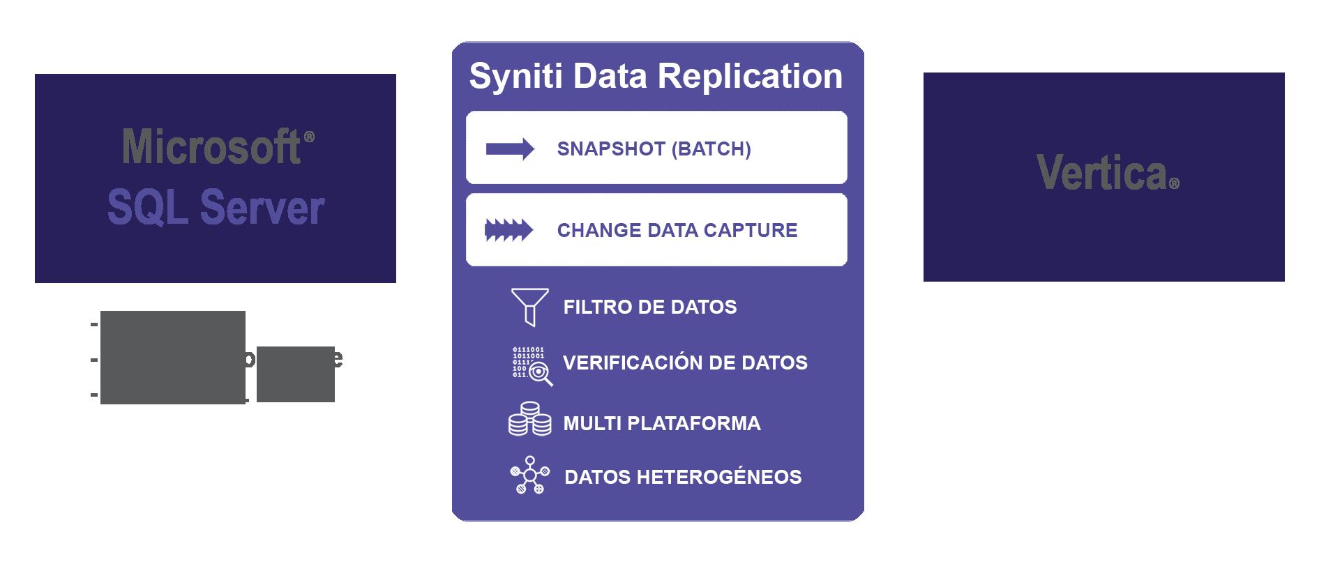 Replicacion de datos SQL Server a Vertica en tiempo real